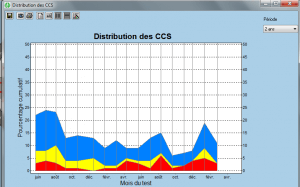 graphique ccs 17 b
